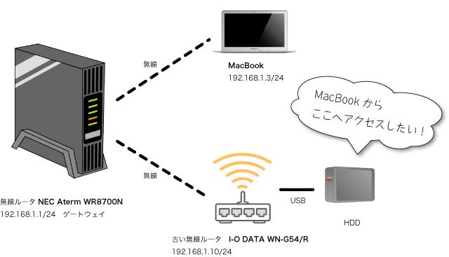 ルータを2台使って外付けハードディスクを擬似無線HDD化(失敗編)